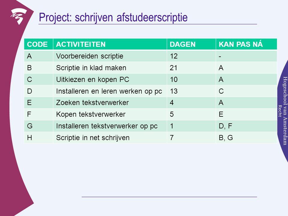 Project: schrijven afstudeerscriptie CODEACTIVITEITENDAGENKAN PAS NÁ AVoorbereiden scriptie12- BScriptie in klad maken21A CUitkiezen en kopen PC10A DI