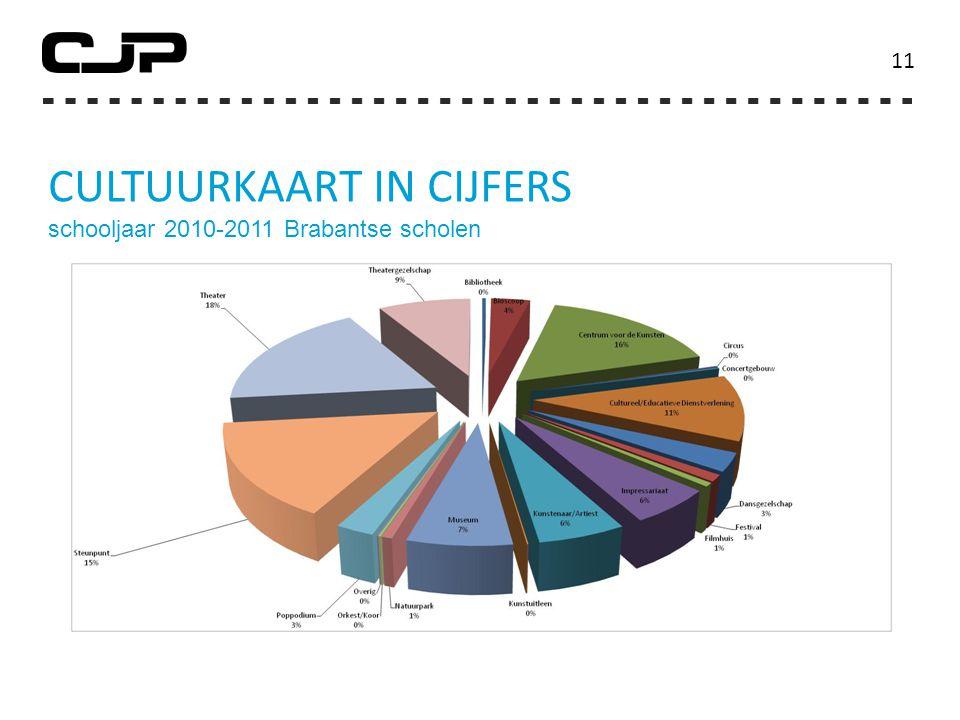 CULTUURKAART IN CIJFERS schooljaar 2010-2011 Brabantse scholen 11
