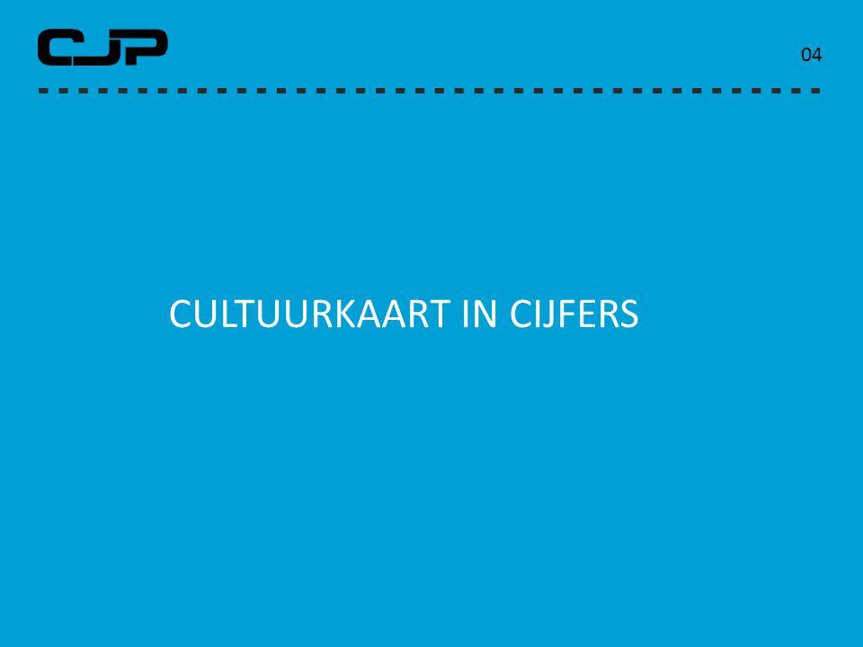 PLAN VAN AANPAK Belangen onderwijs 1.Budget voor cultuuronderwijs 2.Continuïteit 3.Kwaliteit 25