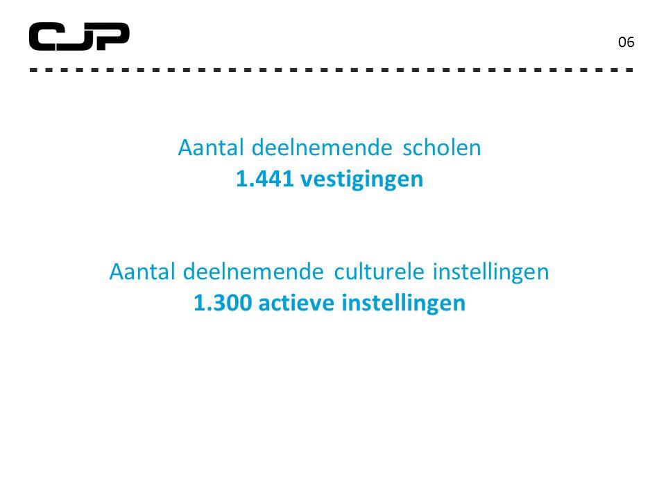 Aantal deelnemende scholen 1.441 vestigingen Aantal deelnemende culturele instellingen 1.300 actieve instellingen 0606