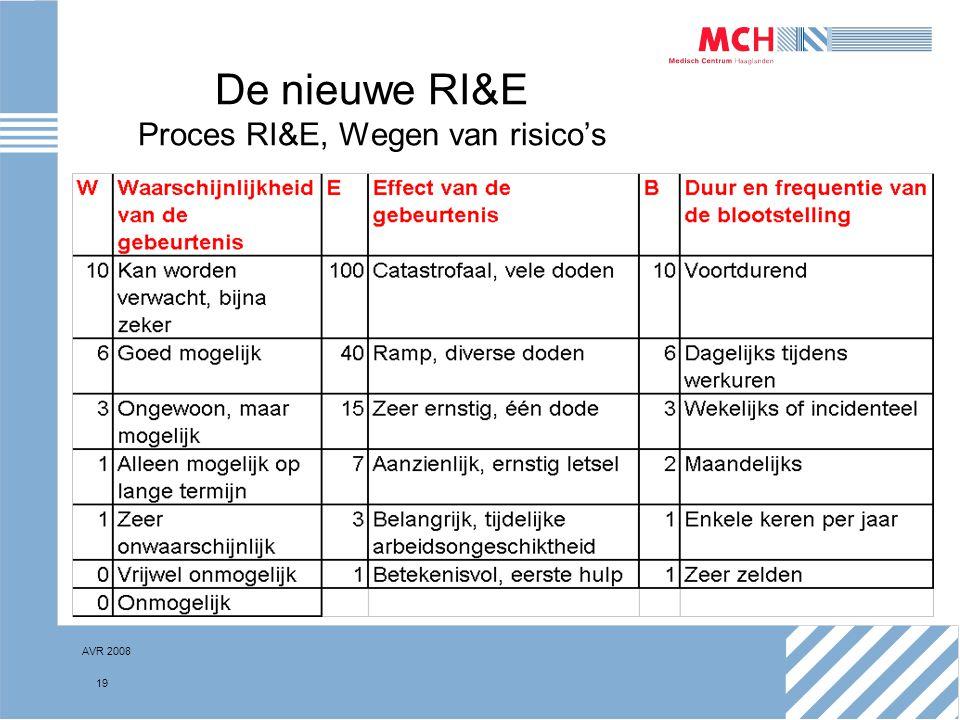 AVR 2008 19 De nieuwe RI&E Proces RI&E, Wegen van risico's