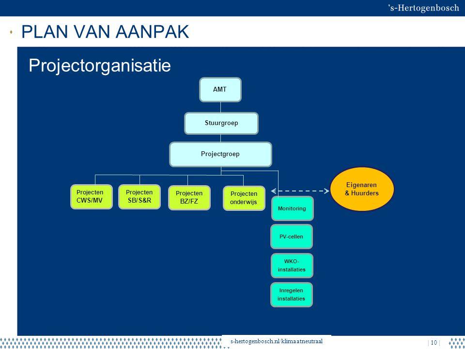 PLAN VAN AANPAK | 21 september 2012 | s-hertogenbosch.nl/klimaatneutraal | 10 | Stuurgroep AMT Projectgroep Projecten onderwijs Projecten BZ/FZ Projec