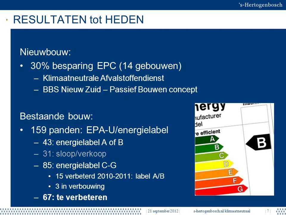| 21 september 2012 |s-hertogenbosch.nl/klimaatneutraal| 7 | RESULTATEN tot HEDEN Nieuwbouw: 30% besparing EPC (14 gebouwen) –Klimaatneutrale Afvalsto