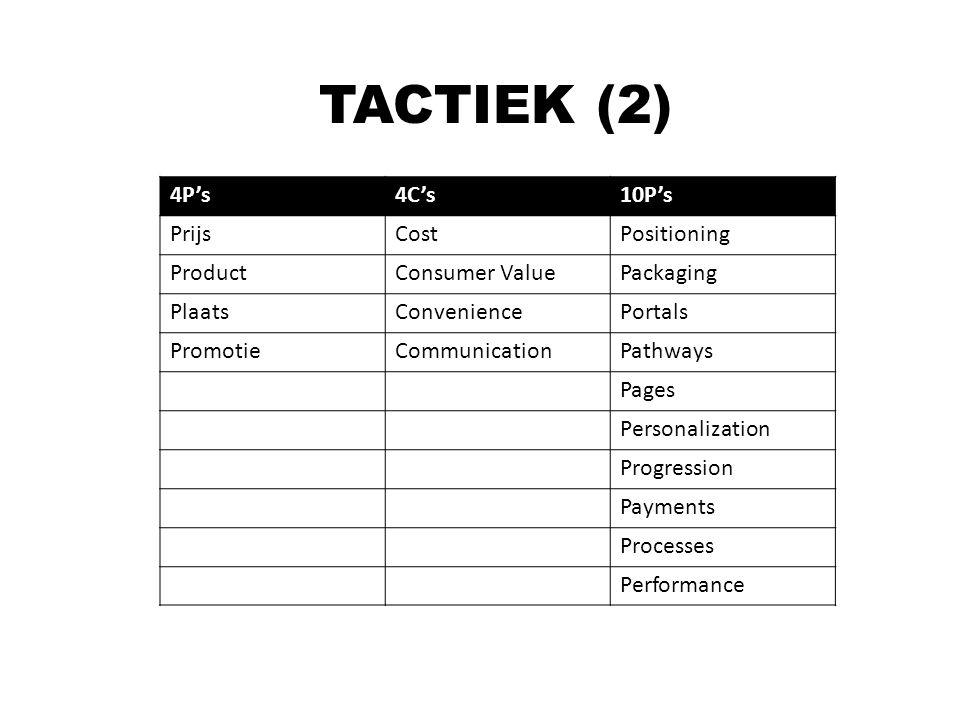 TACTIEK (2) 4P's4C's10P's PrijsCostPositioning ProductConsumer ValuePackaging PlaatsConveniencePortals PromotieCommunicationPathways Pages Personaliza