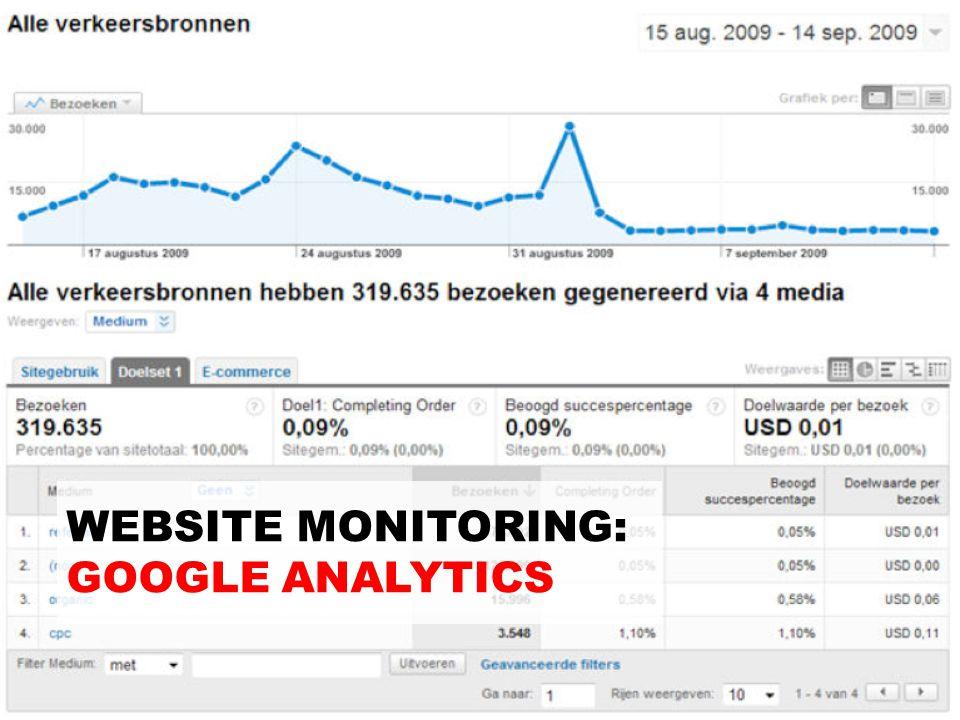 WEBSITE MONITORING: GOOGLE ANALYTICS