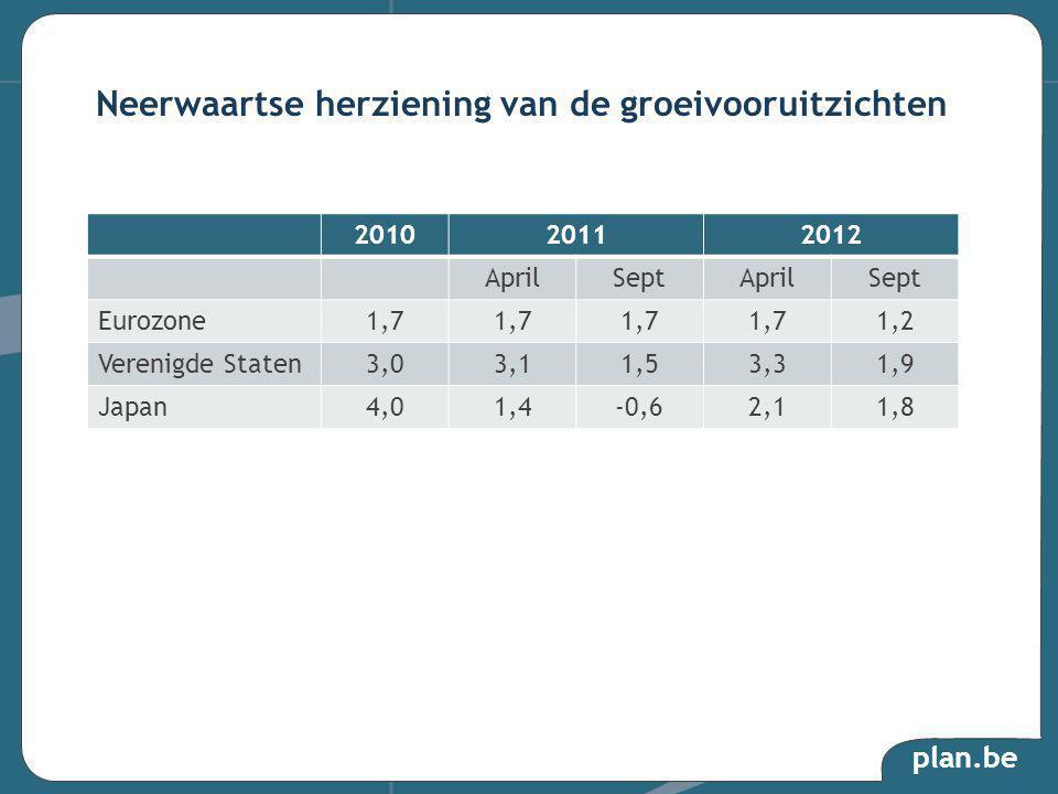 plan.be Neerwaartse herziening van de groeivooruitzichten 201020112012 AprilSeptAprilSept Eurozone1,7 1,2 Verenigde Staten3,03,11,53,31,9 Japan4,01,4-0,62,11,8