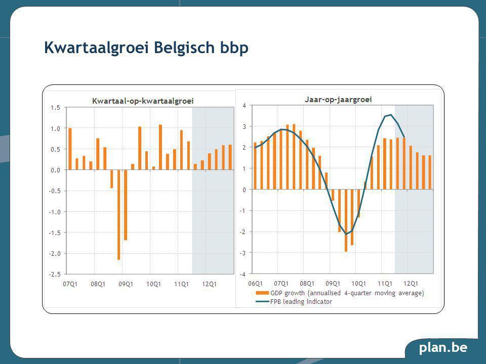plan.be Kwartaalgroei Belgisch bbp