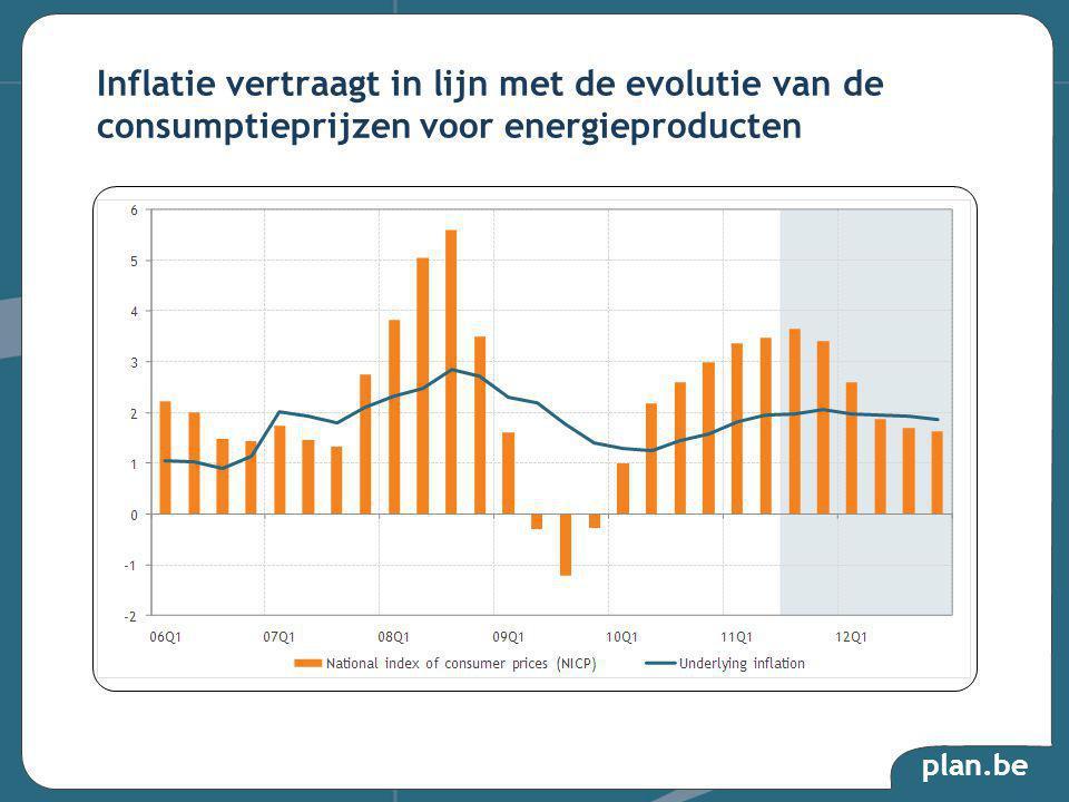 plan.be Inflatie vertraagt in lijn met de evolutie van de consumptieprijzen voor energieproducten