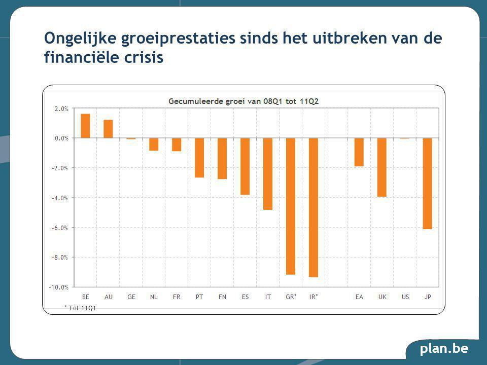 plan.be Ongelijke groeiprestaties sinds het uitbreken van de financiële crisis * Tot 11Q1