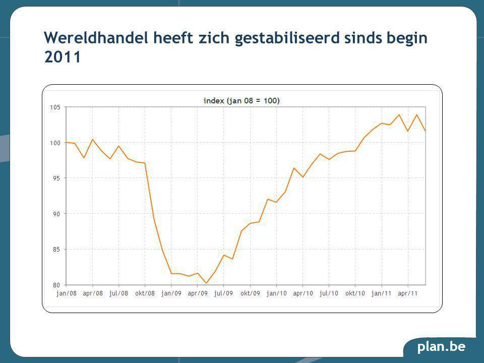 plan.be Wereldhandel heeft zich gestabiliseerd sinds begin 2011