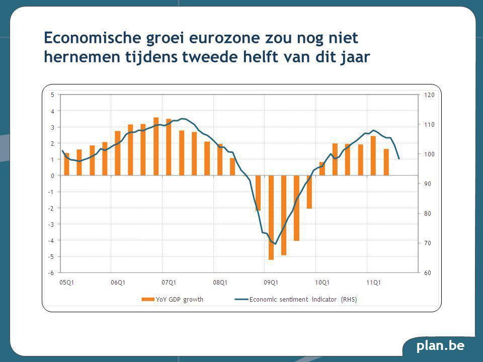 plan.be Economische groei eurozone zou nog niet hernemen tijdens tweede helft van dit jaar