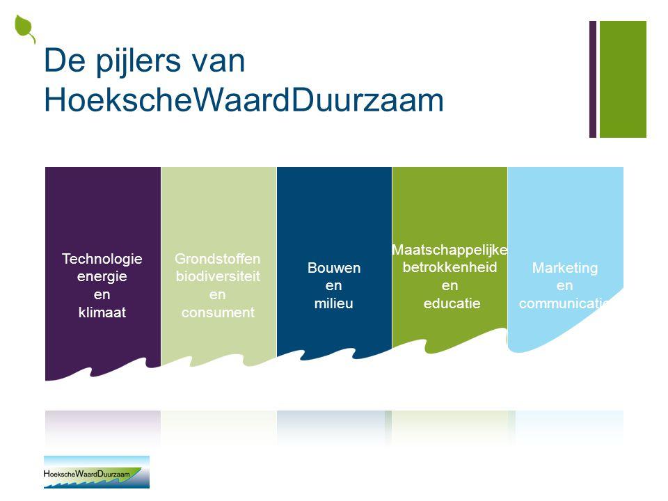 HWD & Technologie, energie en klimaat Doel: Binnen 5 jaar 10.000 'groene' aansluitingen in de Hoeksche Waard Via: Aanbieden van voordelige groene energie aan de leden van de Coöperatie.
