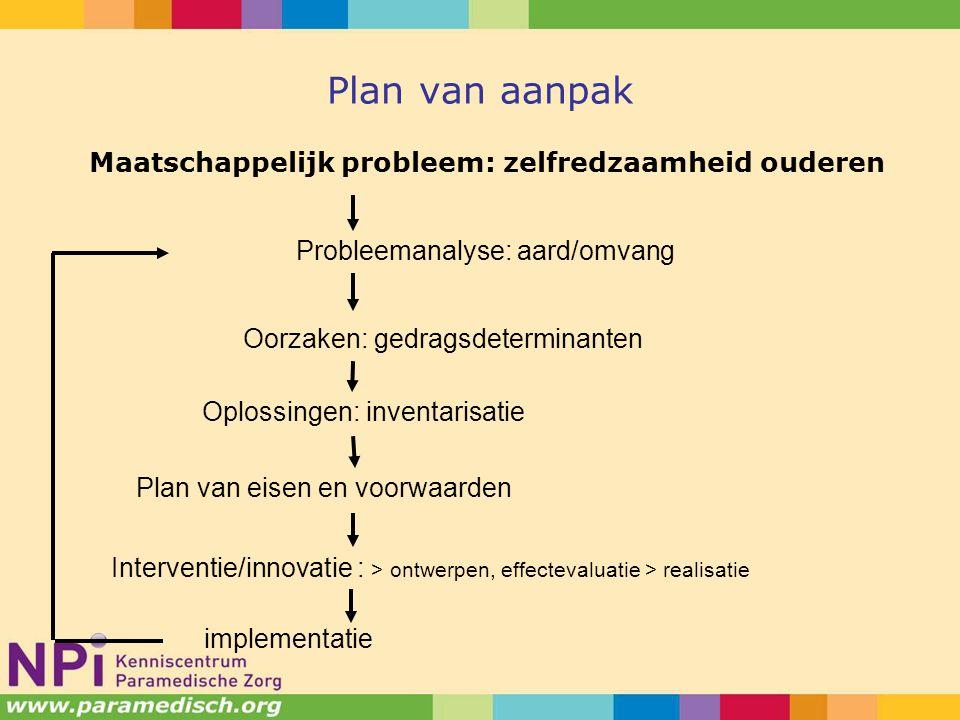 Plan van aanpak Maatschappelijk probleem: zelfredzaamheid ouderen Probleemanalyse: aard/omvang Oorzaken: gedragsdeterminanten Oplossingen: inventarisatie Plan van eisen en voorwaarden Interventie/innovatie : > ontwerpen, effectevaluatie > realisatie implementatie