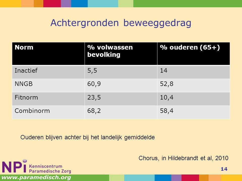 Achtergronden beweeggedrag Norm% volwassen bevolking % ouderen (65+) Inactief5,514 NNGB60,952,8 Fitnorm23,510,4 Combinorm68,258,4 14 Ouderen blijven achter bij het landelijk gemiddelde Chorus, in Hildebrandt et al, 2010