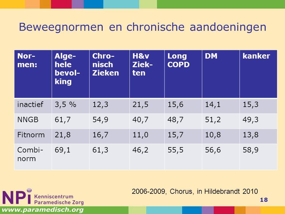 Beweegnormen en chronische aandoeningen Nor- men: Alge- hele bevol- king Chro- nisch Zieken H&v Ziek- ten Long COPD DMkanker inactief3,5 %12,321,515,614,115,3 NNGB61,754,940,748,751,249,3 Fitnorm21,816,711,015,710,813,8 Combi- norm 69,161,346,255,556,658,9 18 2006-2009, Chorus, in Hildebrandt 2010
