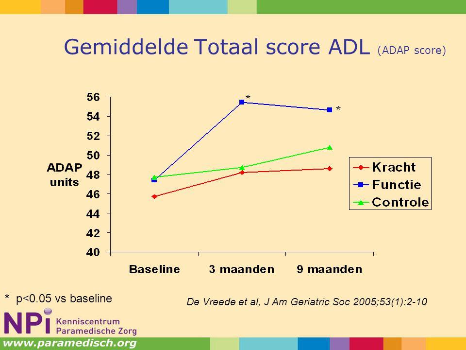 Gemiddelde Totaal score ADL (ADAP score) * p<0.05 vs baseline De Vreede et al, J Am Geriatric Soc 2005;53(1):2-10
