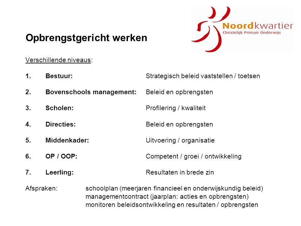Opbrengstgericht werken Verschillende niveaus: 1.Bestuur: Strategisch beleid vaststellen / toetsen 2.Bovenschools management:Beleid en opbrengsten 3.S