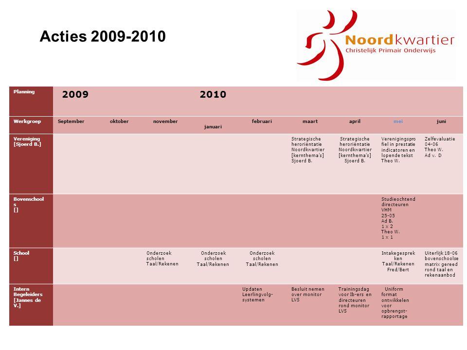 Acties 2009-2010 Planning 20092010 WerkgroepSeptemberoktobernovember januari februarimaartaprilmeijuni Vereniging [Sjoerd B.] Strategische heroriëntat