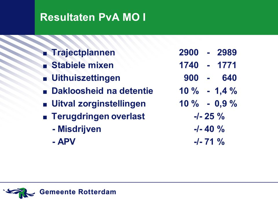 Resultaten PvA MO I. Trajectplannen2900- 2989. Stabiele mixen1740- 1771. Uithuiszettingen 900- 640. Dakloosheid na detentie10 %- 1,4 %. Uitval zorgins