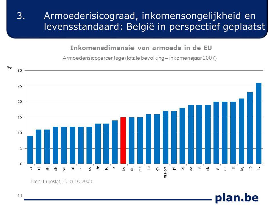 plan.be Inkomensdimensie van armoede in de EU 11 Armoederisicopercentage (totale bevolking – inkomensjaar 2007) Bron: Eurostat, EU-SILC 2008 3.