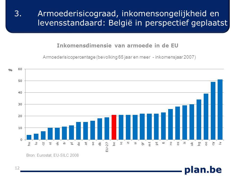 plan.be 12 Inkomensdimensie van armoede in de EU Armoederisicopercentage (bevolking 65 jaar en meer - inkomensjaar 2007) 3.