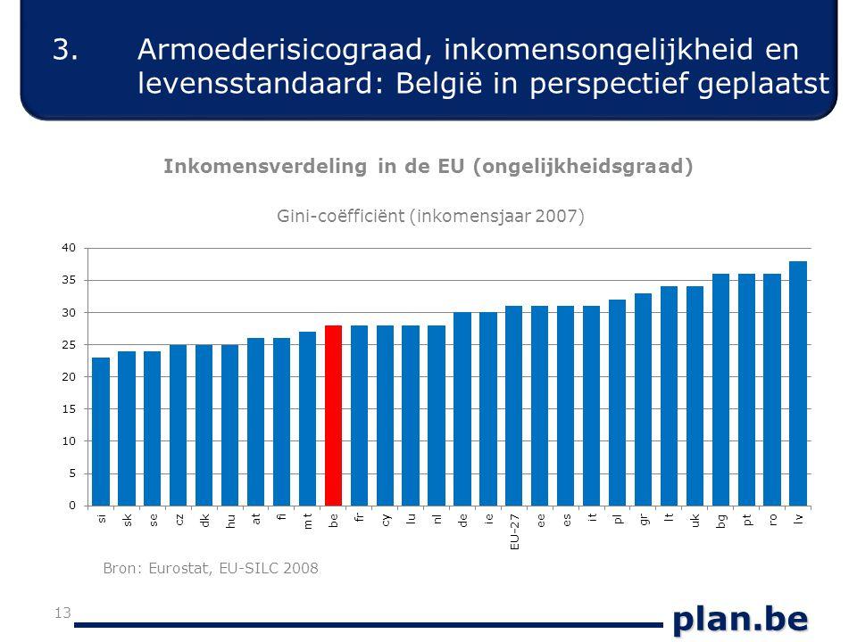 plan.be 13 Inkomensverdeling in de EU (ongelijkheidsgraad) Gini-coëfficiënt (inkomensjaar 2007) 3.