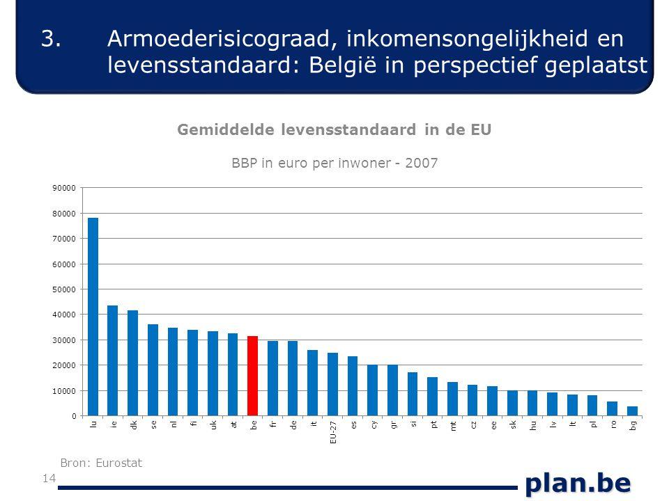 plan.be 14 Gemiddelde levensstandaard in de EU BBP in euro per inwoner - 2007 3.