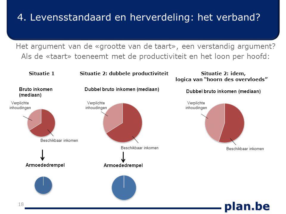 plan.be 4. Levensstandaard en herverdeling: het verband.