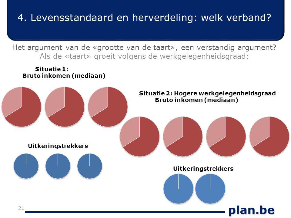 plan.be 4. Levensstandaard en herverdeling: welk verband.