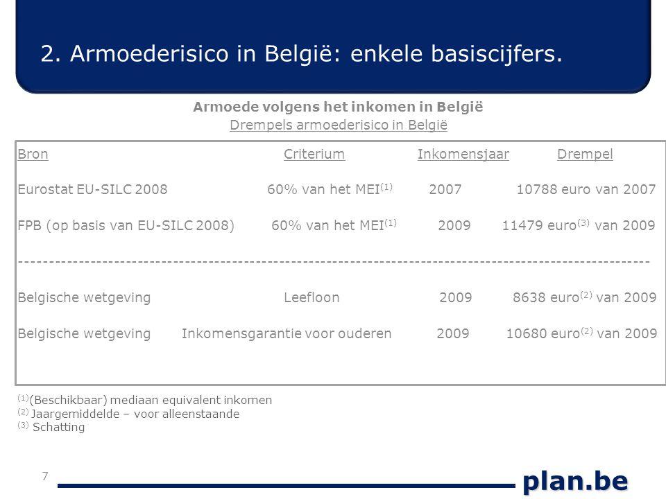 plan.be 2.Armoederisico in België: enkele basiscijfers.