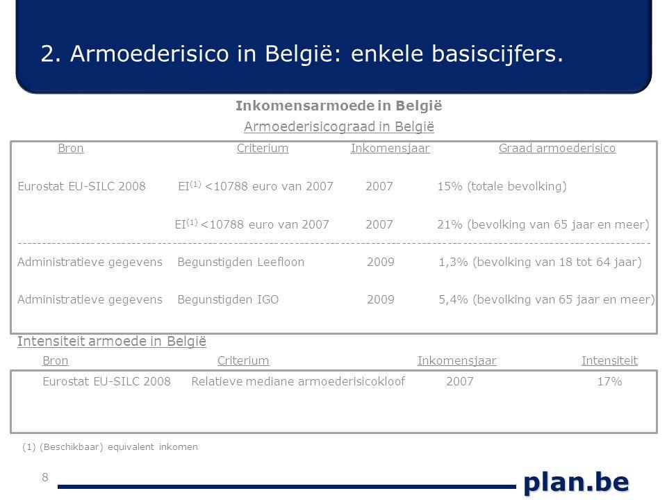 plan.be 2. Armoederisico in België: enkele basiscijfers.