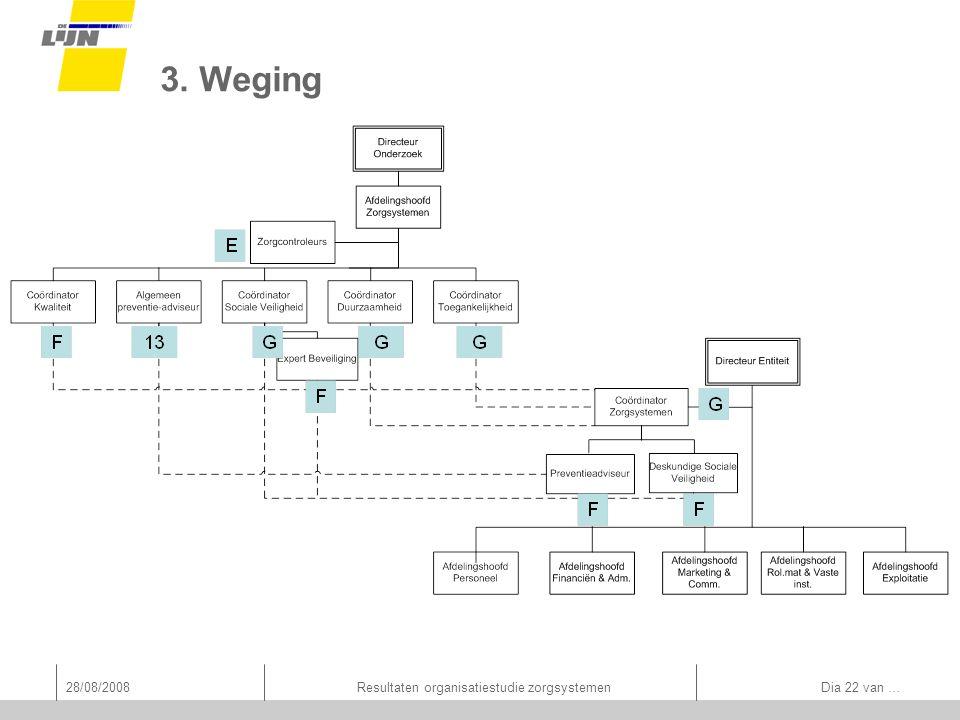 28/08/2008Resultaten organisatiestudie zorgsystemen Dia 22 van … 3. Weging