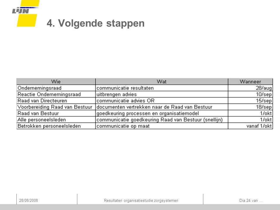 28/08/2008Resultaten organisatiestudie zorgsystemen Dia 24 van … 4. Volgende stappen