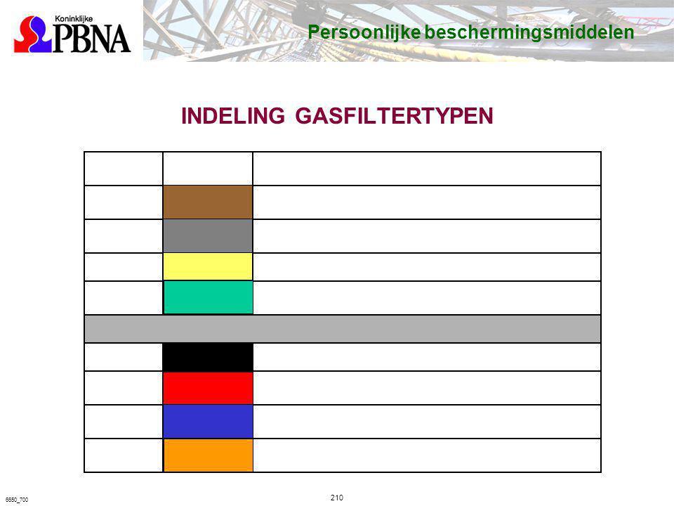 INDELING GASFILTERTYPEN TypeKleurBeschermt tegen: ABruinorganische dampen en oplosmiddelen BGrijszure gassen, zoals Cl 2, H 2 S en HCN. EGeelzwaveldio