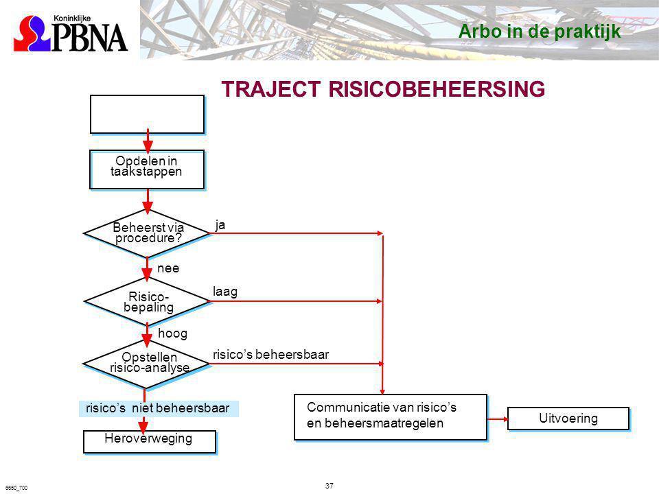 TRAJECT RISICOBEHEERSING Job 37 6650_700 Opdelen in taakstappen Beheerst via procedure? Risico- bepaling Opstellen risico-analyse Communicatie van ris