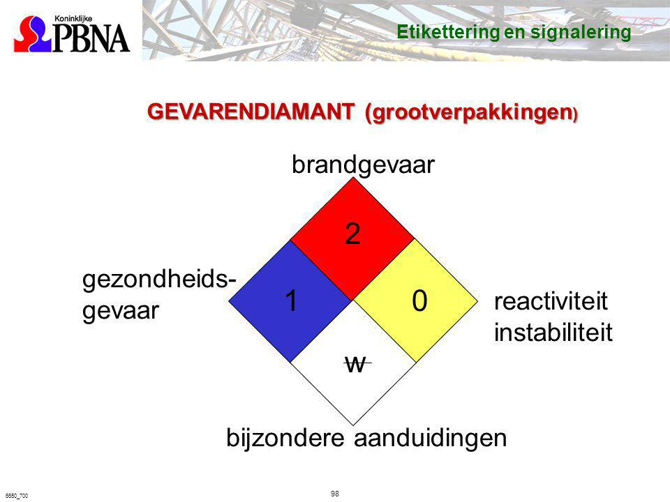 98 6650_700 GEVARENDIAMANT (grootverpakkingen ) reactiviteit instabiliteit brandgevaar gezondheids- gevaar bijzondere aanduidingen 1 2 0 w Etiketterin