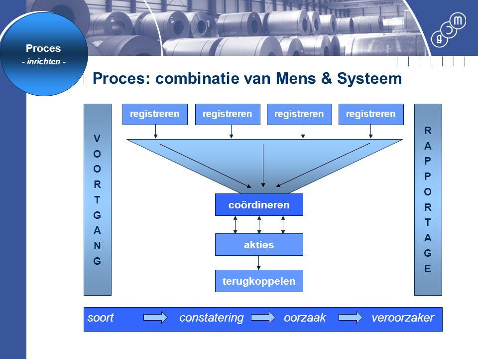 Proces: combinatie van Mens & Systeem registreren coördineren akties terugkoppelen VOORTGANGVOORTGANG registreren RAPPORTAGERAPPORTAGE soortconstateri