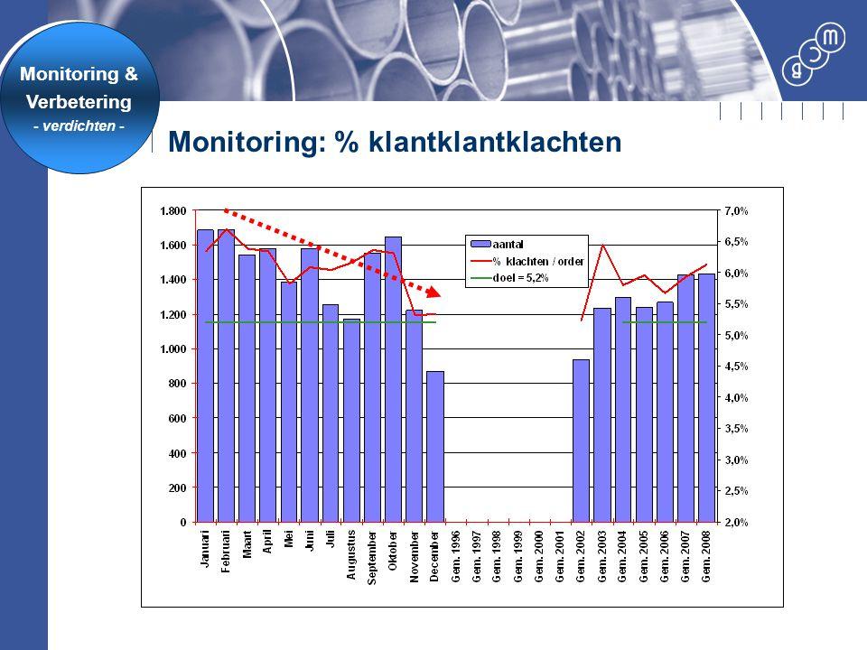Monitoring: % klantklantklachten Monitoring & Verbetering - verdichten -