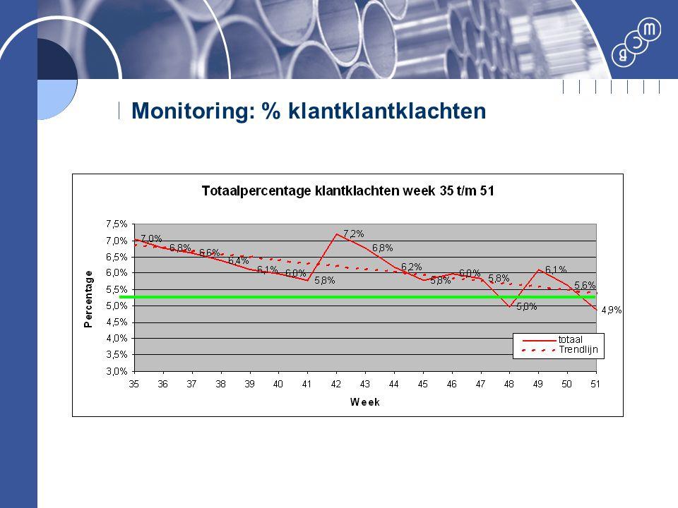 Monitoring: % klantklantklachten