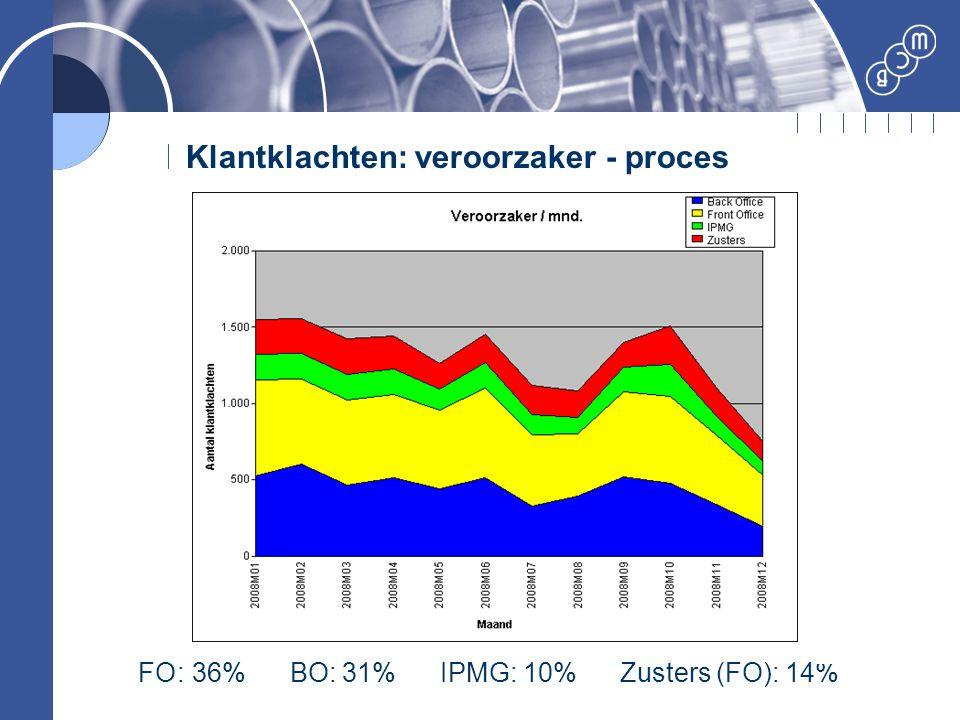 Klantklachten: veroorzaker - proces FO: 36% BO: 31% IPMG: 10% Zusters (FO): 14%