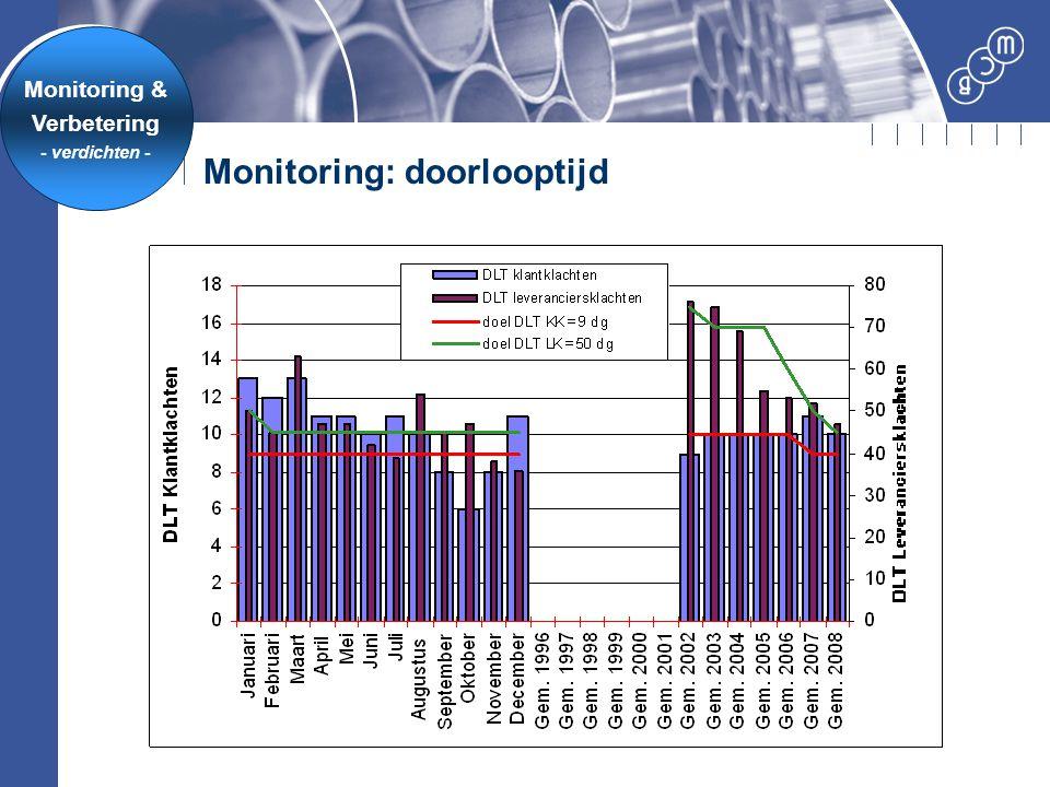Monitoring: doorlooptijd Monitoring & Verbetering - verdichten -