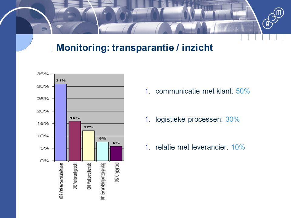 Monitoring: transparantie / inzicht 1.communicatie met klant: 50% 1.logistieke processen: 30% 1.relatie met leverancier: 10%
