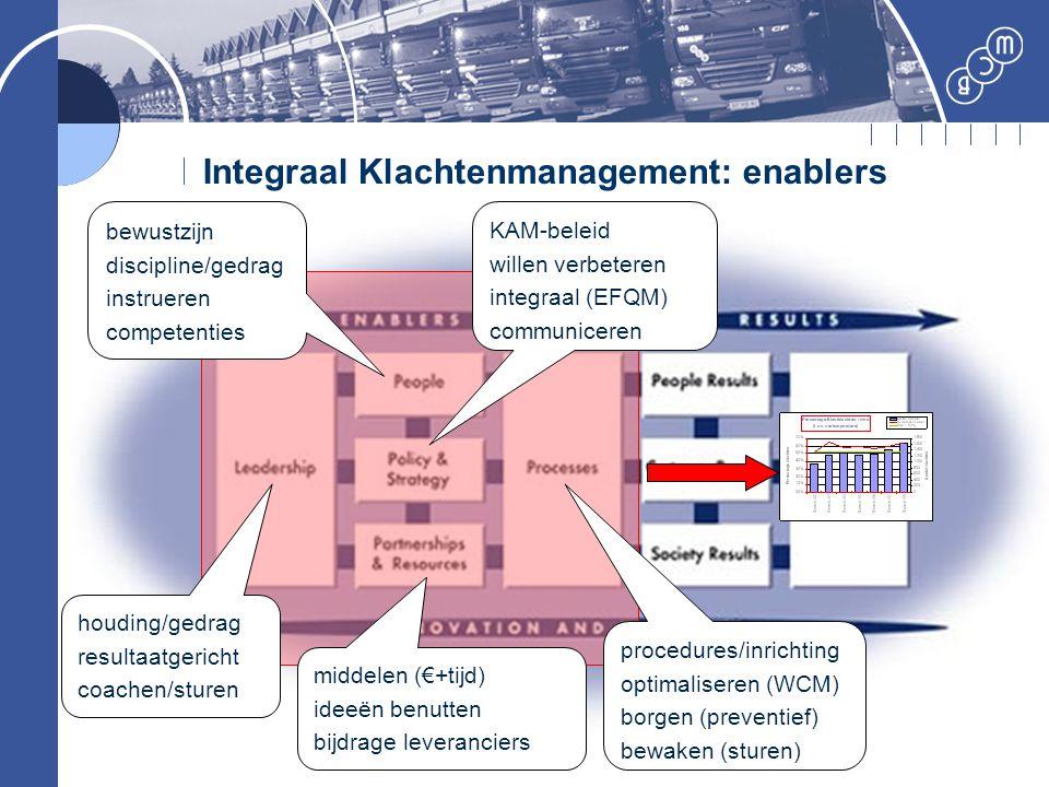 Integraal Klachtenmanagement: enablers houding/gedrag resultaatgericht coachen/sturen middelen (€+tijd) ideeën benutten bijdrage leveranciers bewustzi
