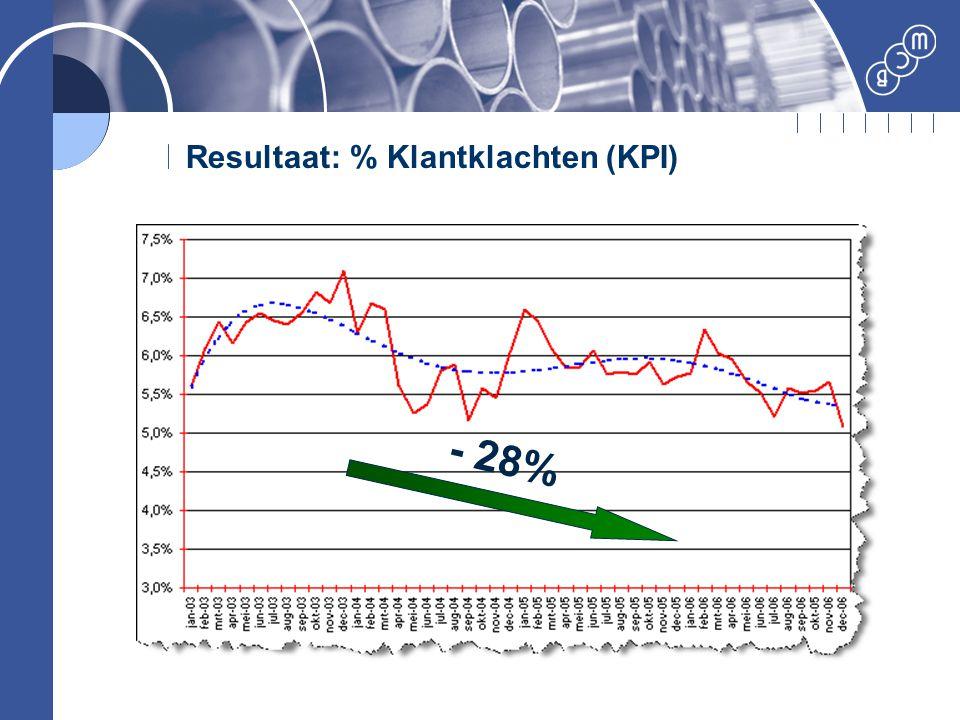 Resultaat: % Klantklachten (KPI) - 28%