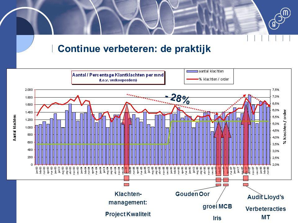 Continue verbeteren: de praktijk Klachten- management: Project Kwaliteit groei MCB Iris Audit Lloyd's Verbeteracties MT Gouden Oor - 28%
