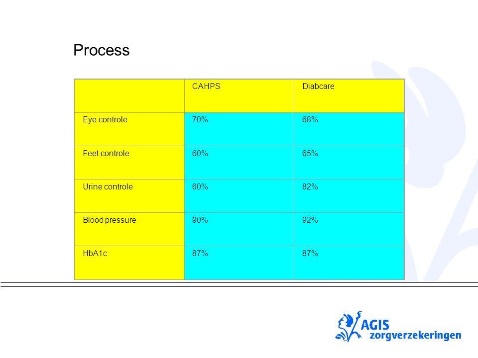 pS CAHPSDiabcare Eye controle70%68% Feet controle60%65% Urine controle60%82% Blood pressure90%92% HbA1c87% Process