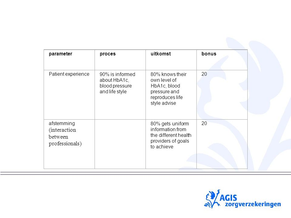 pS parameterprocesuitkomstbonus Patient experience90% is informed about HbA1c, blood pressure and life style 80% knows their own level of HbA1c, blood pressure and reproduces life style advise 20 afstemming (interaction between professionals) 80% gets uniform information from the different health providers of goals to achieve 20