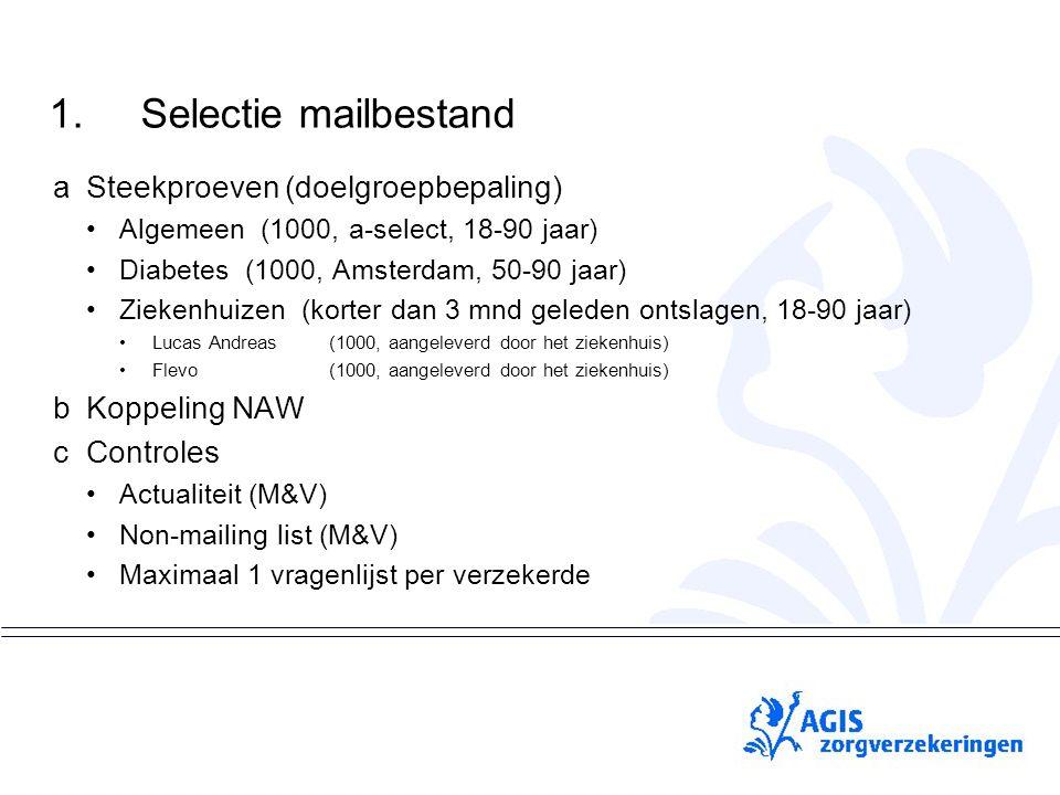 pS 1.Selectie mailbestand aSteekproeven (doelgroepbepaling) Algemeen (1000, a-select, 18-90 jaar) Diabetes (1000, Amsterdam, 50-90 jaar) Ziekenhuizen (korter dan 3 mnd geleden ontslagen, 18-90 jaar) Lucas Andreas (1000, aangeleverd door het ziekenhuis) Flevo(1000, aangeleverd door het ziekenhuis) bKoppeling NAW cControles Actualiteit (M&V) Non-mailing list (M&V) Maximaal 1 vragenlijst per verzekerde