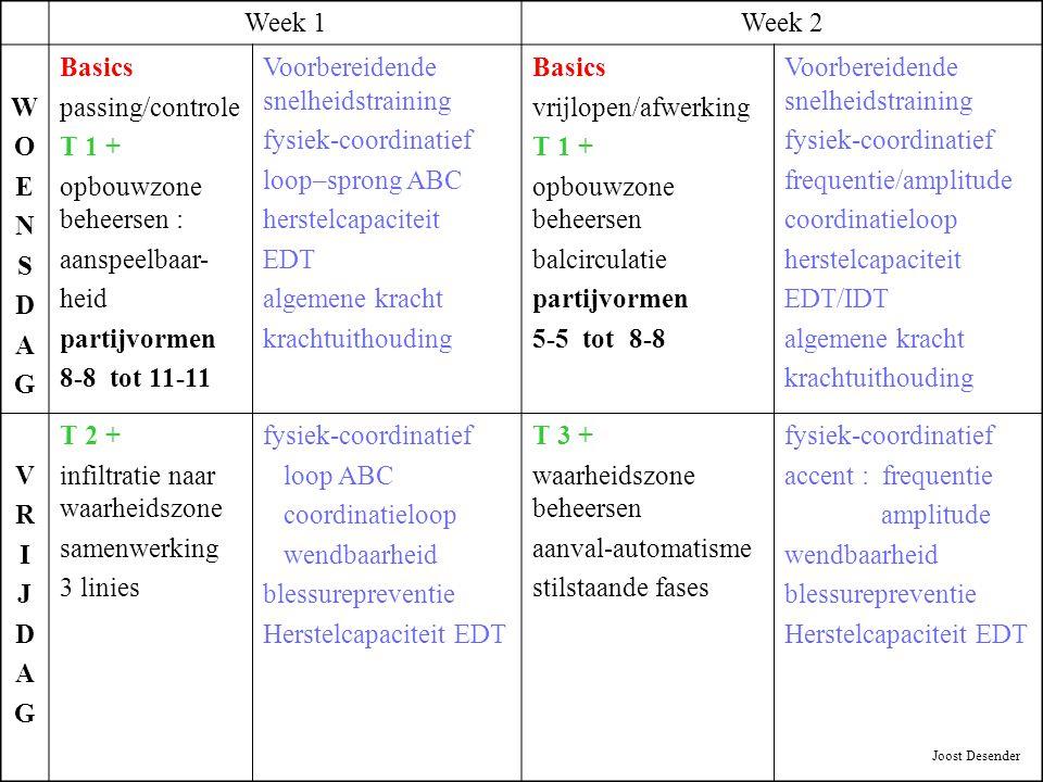 Week 1Week 2 WOENSDAGWOENSDAG Basics passing/controle T 1 + opbouwzone beheersen : aanspeelbaar- heid partijvormen 8-8 tot 11-11 Voorbereidende snelhe