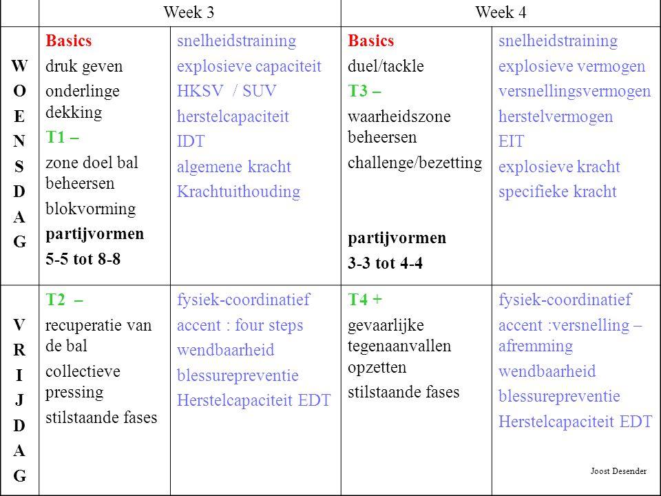 Week 3Week 4 WOENSDAGWOENSDAG Basics druk geven onderlinge dekking T1 – zone doel bal beheersen blokvorming partijvormen 5-5 tot 8-8 snelheidstraining